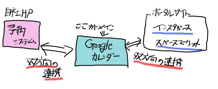 googleカレンダーの連携図