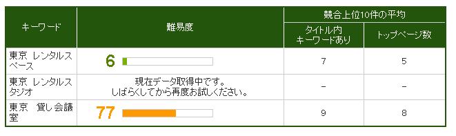 東京のSEO難易度